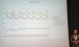 Linerarer Anstieg von mobilen App-Anwendungen