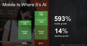 Anstieg der mobilen Geräten