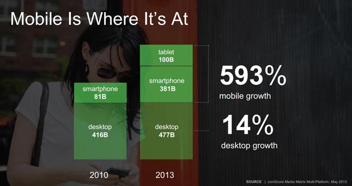 Zunahme der mobilen Geräten
