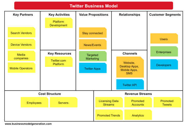 Das Business Model Canvas