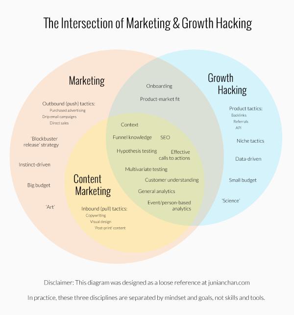 marketing-growth-hacking-diagram