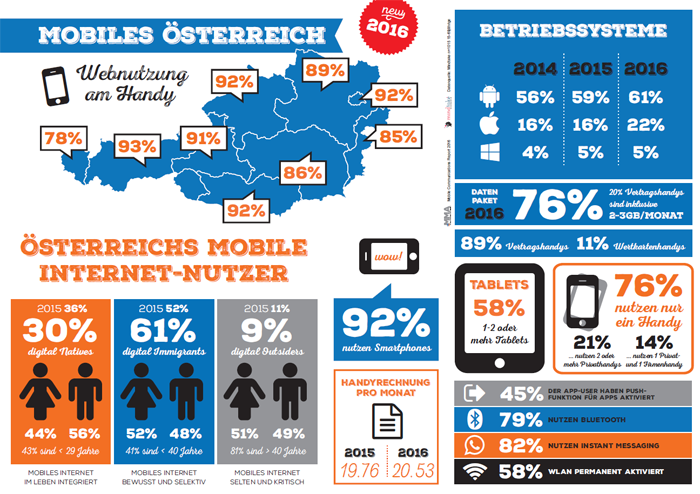 Mobiles Österreich - Mobile Communications Report 2016