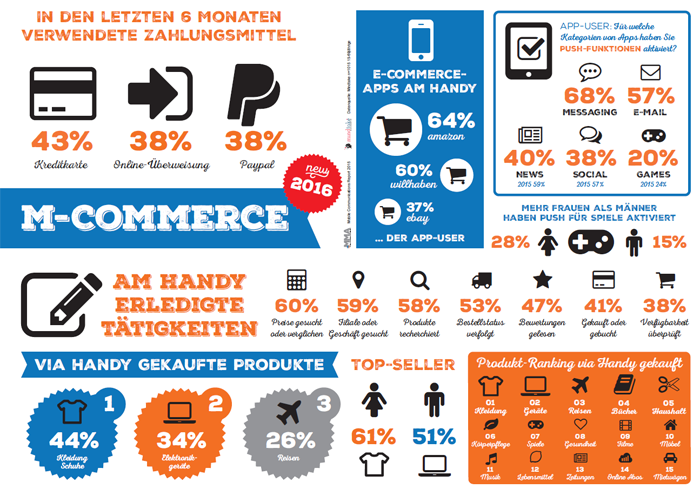 M-Commerce - Mobile Communications Report 2016