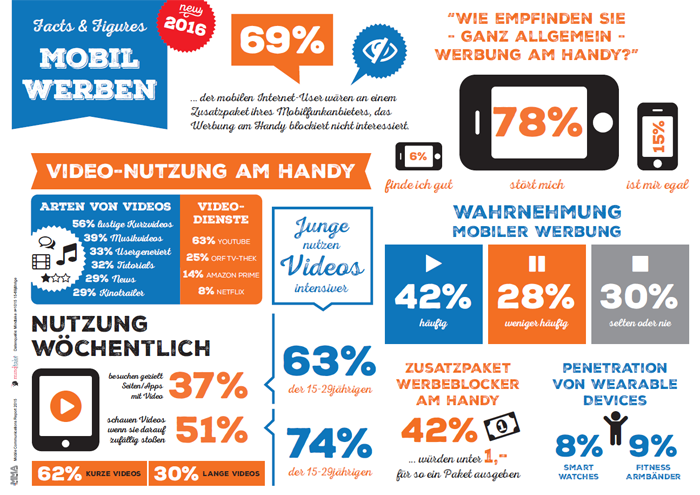 Mobil werben - Mobile Communications Report 2016
