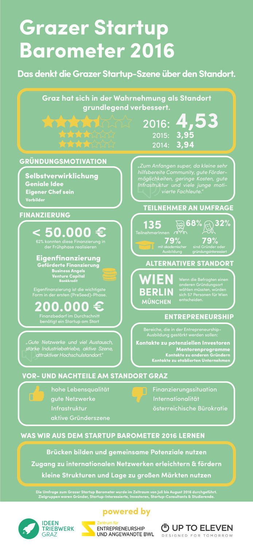 grazer-startup-barometer_2016